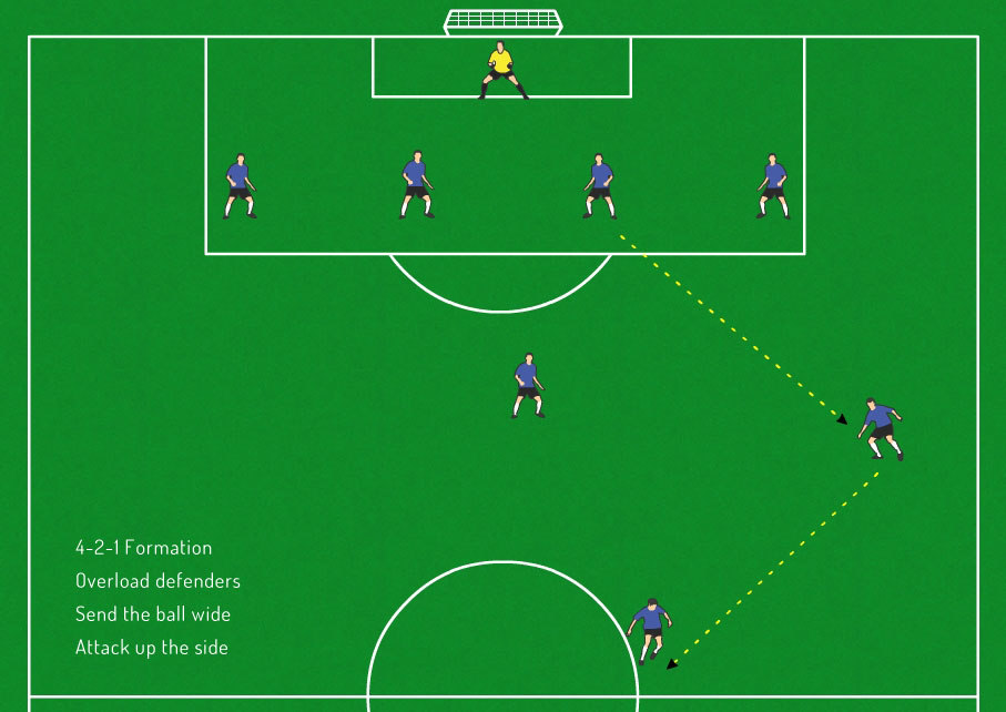 4-2-1-soccer-formation
